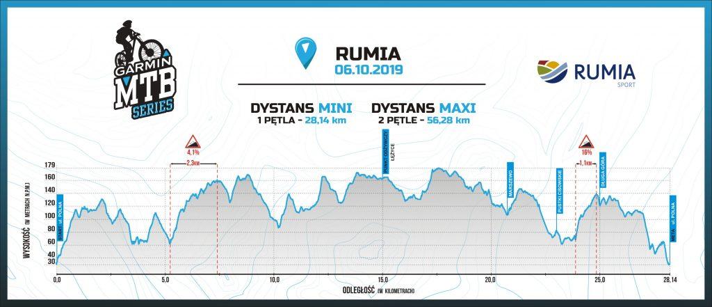 Profil trasy Garmin MTB Series Rumia