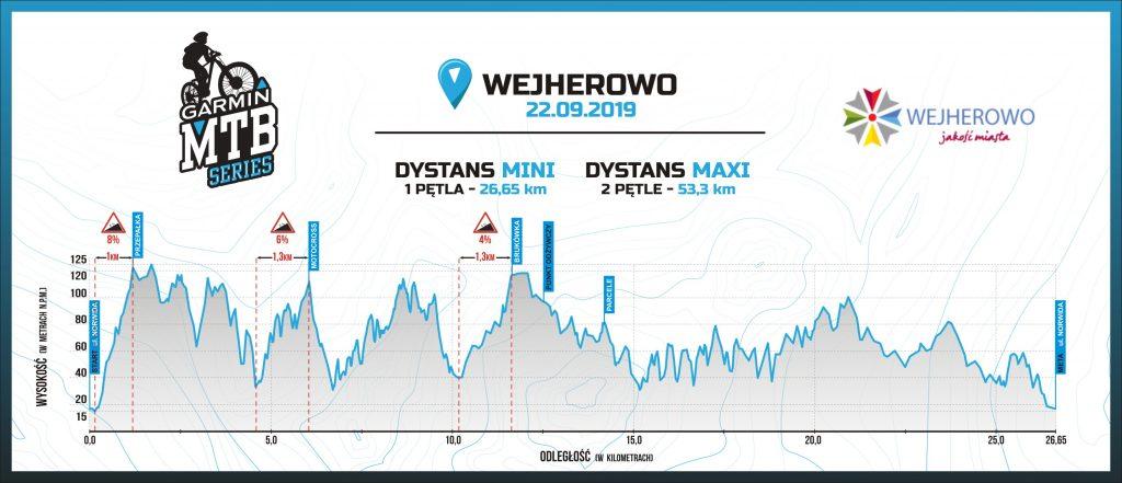 Profil trasy Garmin MTB Series Wejherowo